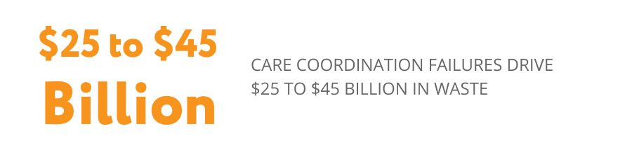 Care coordination failures drive $25 to $45 billion in waste.