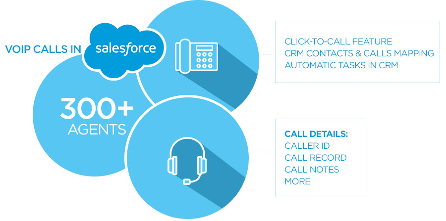 VoIP System Integration with Salesforce