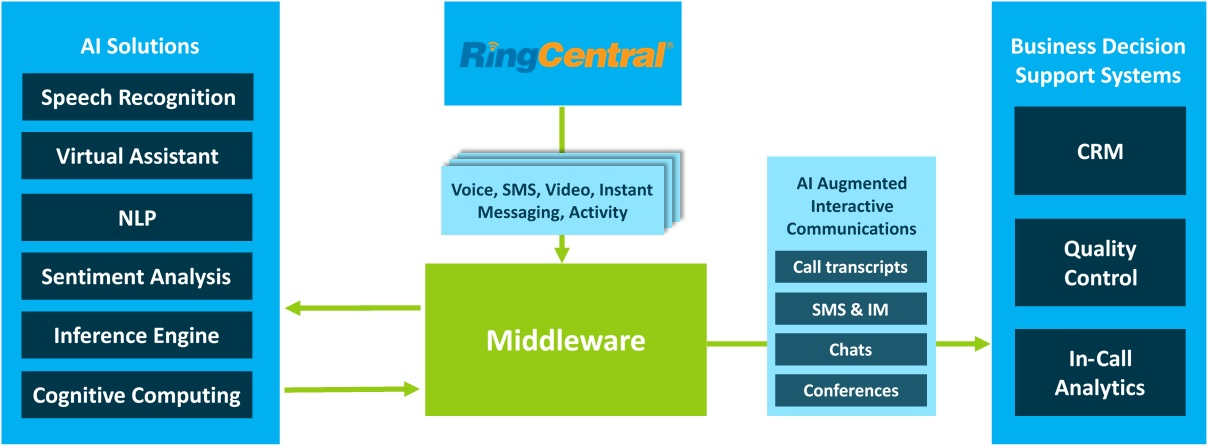 Real-time AI Solutions for RingCentral