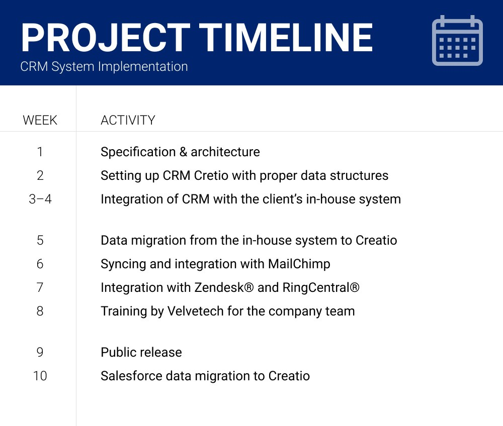 CRM System Implementation: Project Timeline